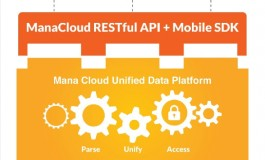 Healthcare Access San Antonio First To Offer ManaCloud API To More Than 40 Hospitals